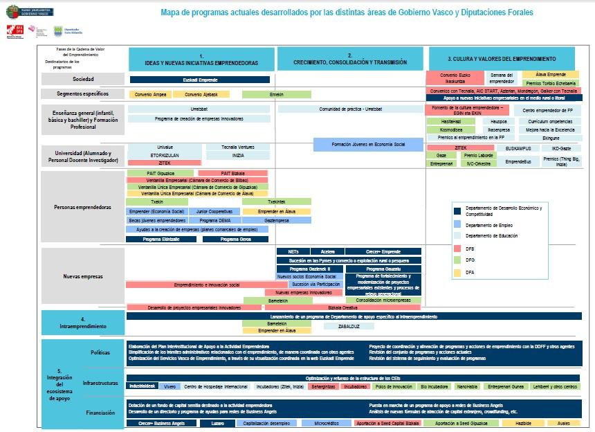 plan emprendedores gobierno vasco